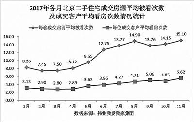 一套二手房平均看15次成交 80后和非京籍是主要购房群体